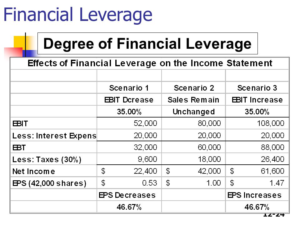 12-24 Degree of Financial Leverage Financial Leverage