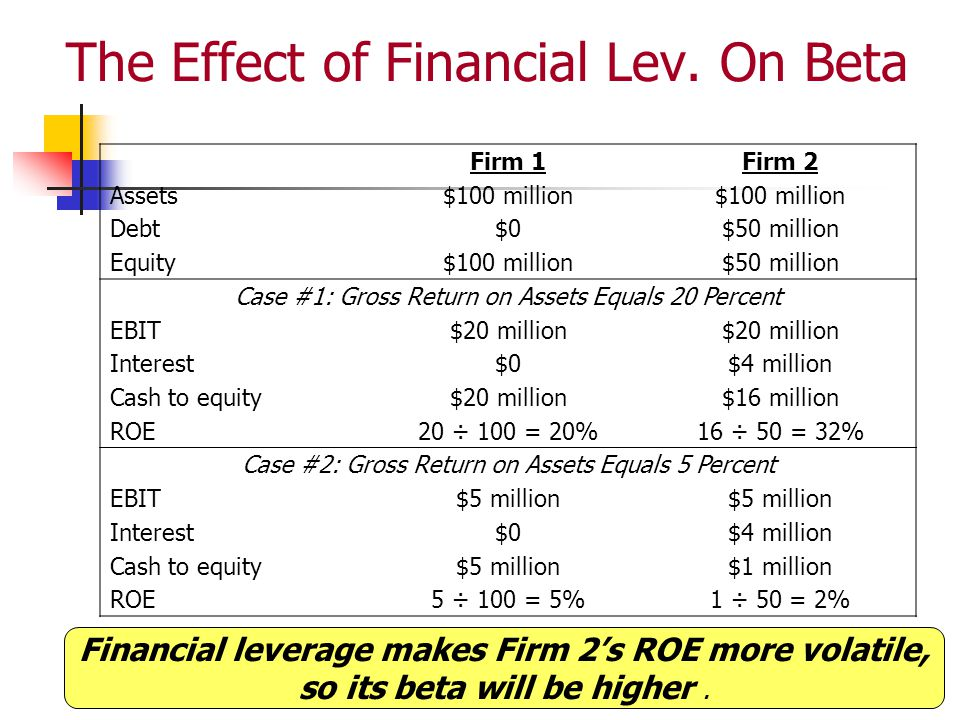 12-32 The Effect of Financial Lev. On Beta Firm 1Firm 2 Assets$100 million Debt$0$50 million Equity$100 million$50 million Case #1: Gross Return on As