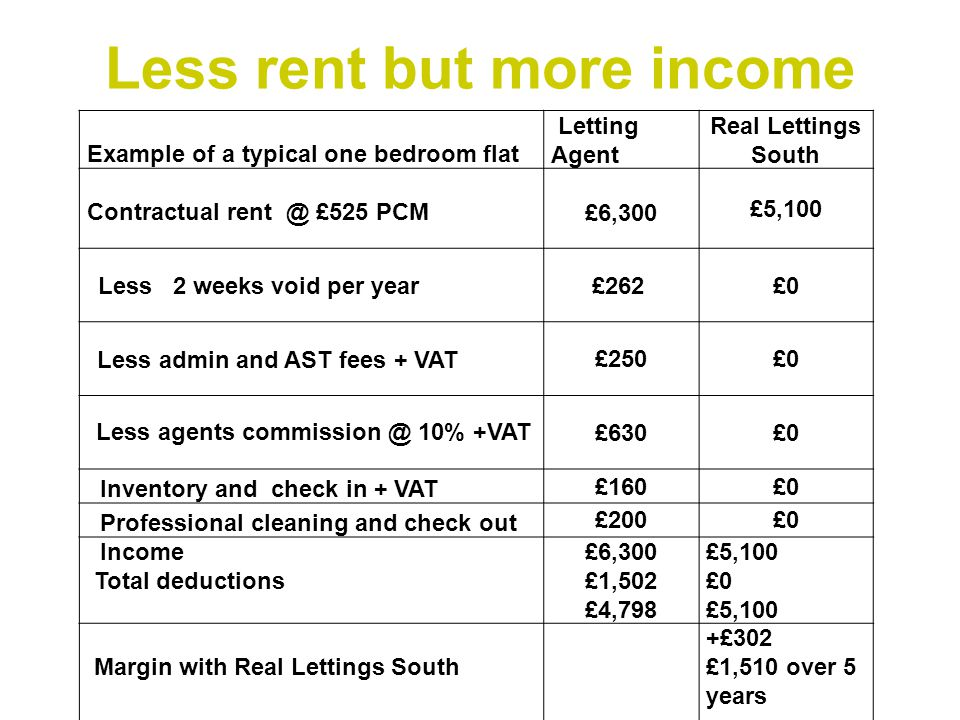 Less rent but more income Example of a typical one bedroom flat Letting Agent Real Lettings South Contractual rent @ £525 PCM £6,300 £5,100 Less 2 weeks void per year £262 £0 Less admin and AST fees + VAT £250£0 Less agents commission @ 10% +VAT £630£0 Inventory and check in + VAT £160£0 Professional cleaning and check out £200£0 Income Total deductions £6,300 £1,502 £4,798 £5,100 £0 £5,100 Margin with Real Lettings South +£302 £1,510 over 5 years