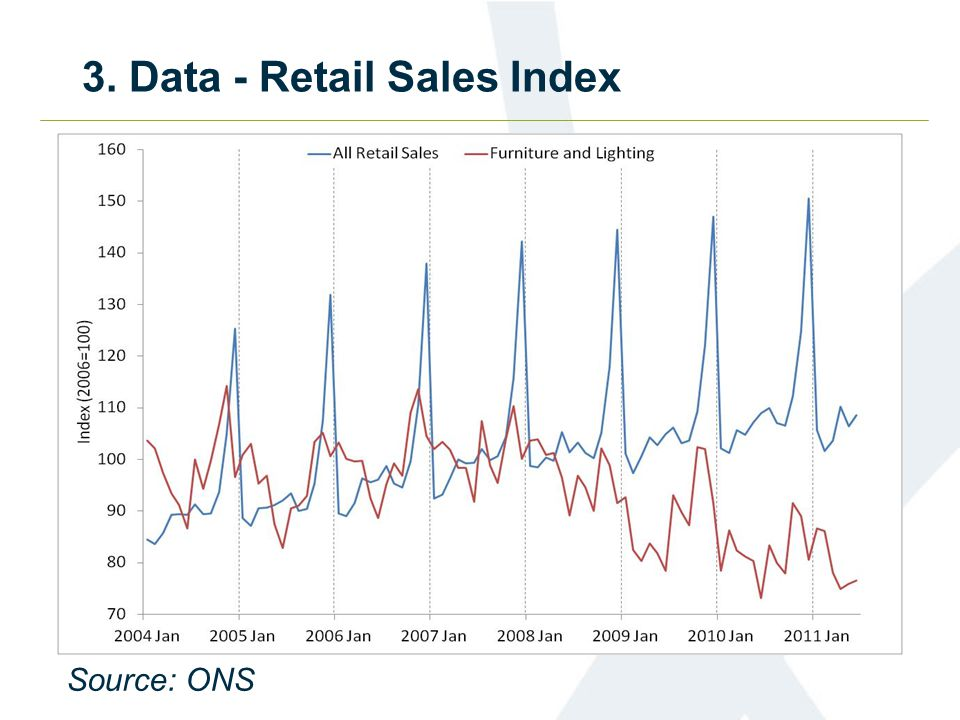 3. Data - Retail Sales Index Source: ONS