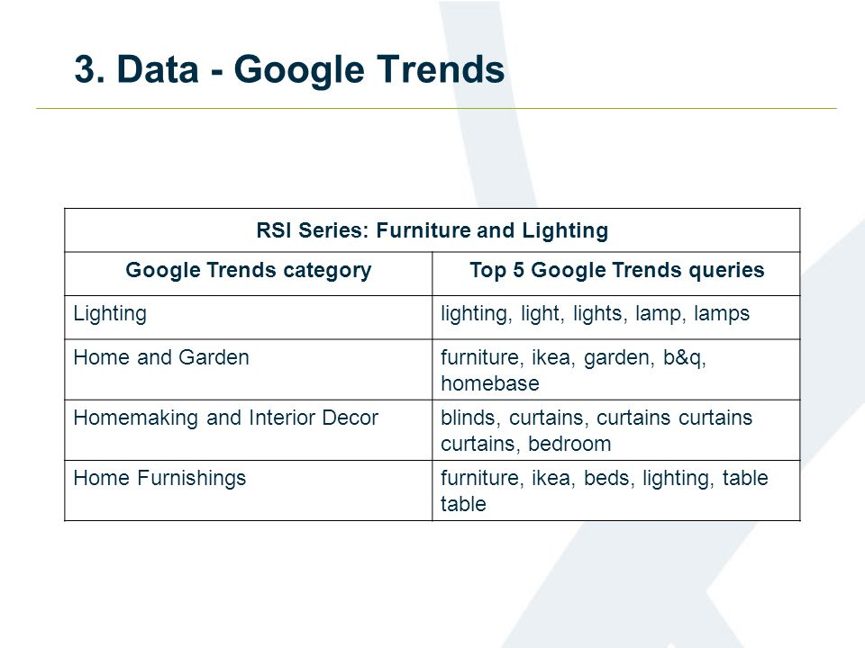 3. Data - Google Trends RSI Series: Furniture and Lighting Google Trends categoryTop 5 Google Trends queries Lightinglighting, light, lights, lamp, la