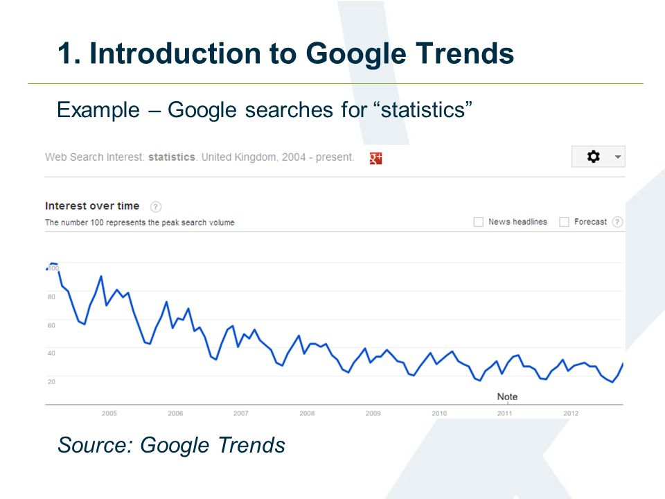 1. Introduction to Google Trends Source: Google Trends Example – Google searches for statistics