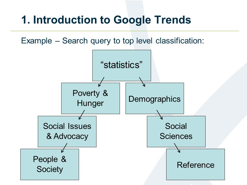 1. Introduction to Google Trends Example – Search query to top level classification: statistics Demographics Social Sciences Reference Poverty & Hunge