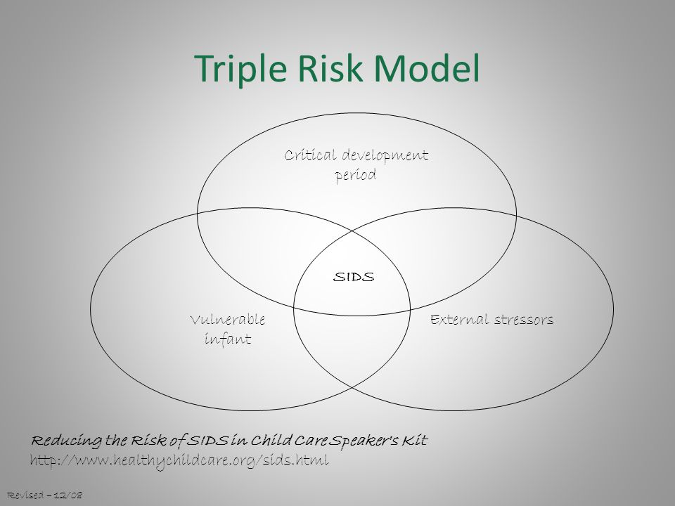 Triple Risk Model SIDS Critical development period External stressorsVulnerable infant Revised – 12/08 Reducing the Risk of SIDS in Child Care Speaker s Kit