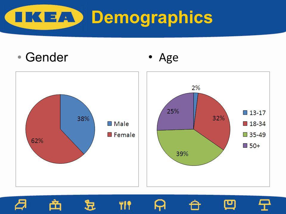 Gender Age Demographics