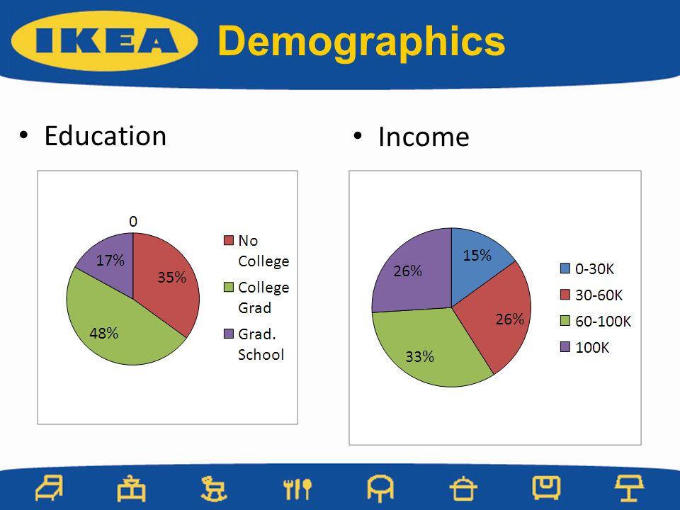 Income Education Demographics