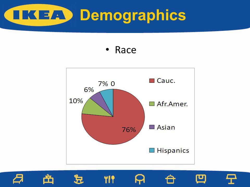 Race Demographics