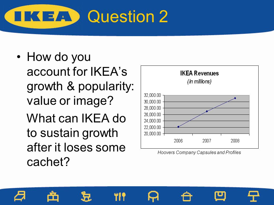 How do you account for IKEAs growth & popularity: value or image? What can IKEA do to sustain growth after it loses some cachet? Question 2 Hoovers Co
