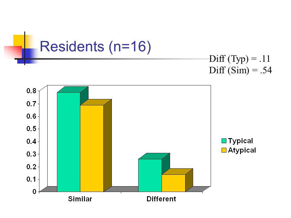 Residents (n=16) Diff (Typ) =.11 Diff (Sim) =.54