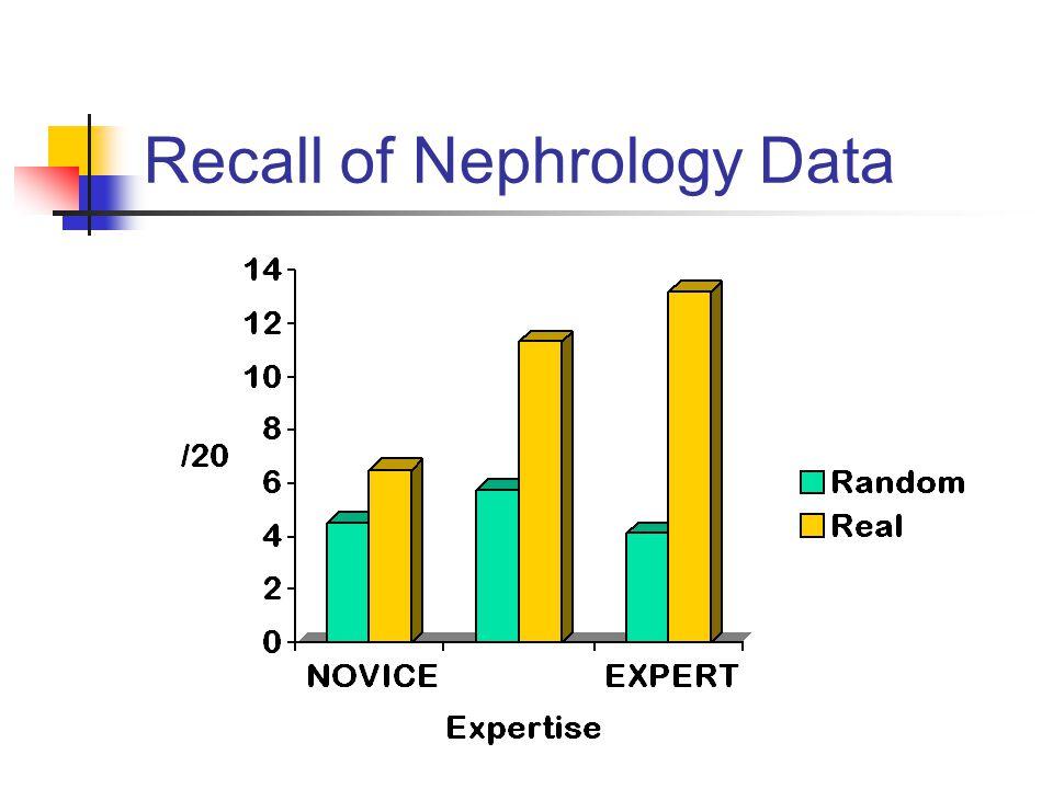 Recall of Nephrology Data
