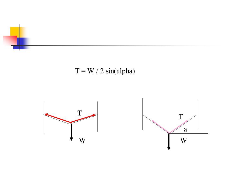 T T WW T = W / 2 sin(alpha) a