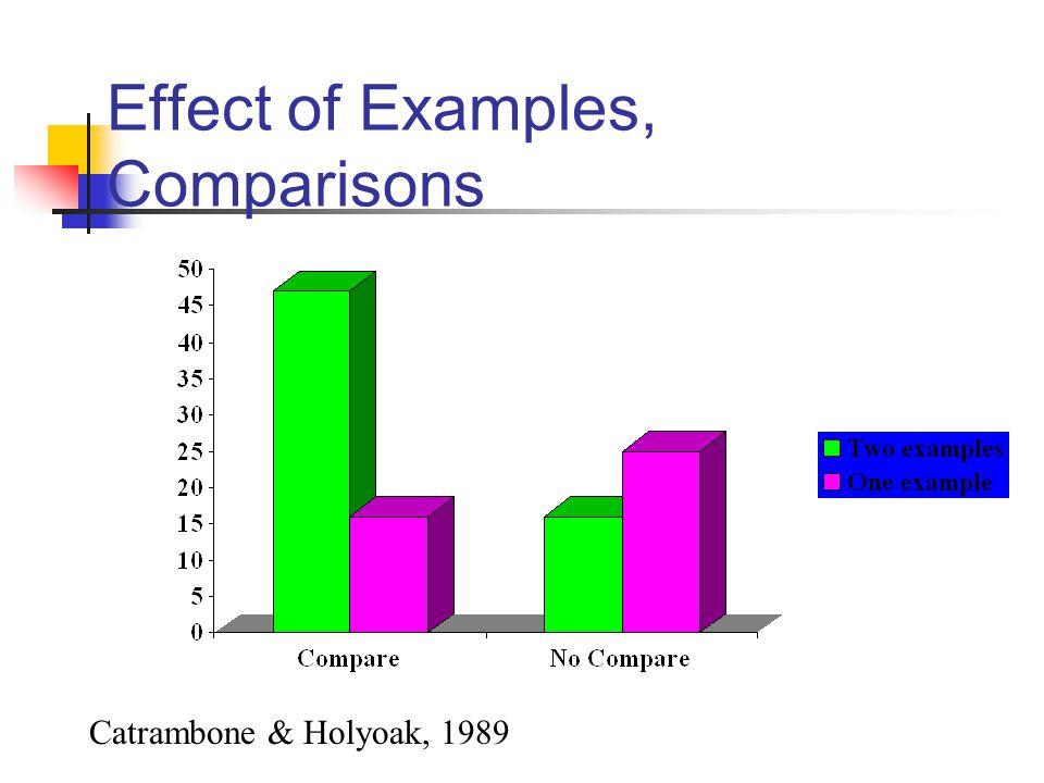 Effect of Examples, Comparisons Catrambone & Holyoak, 1989