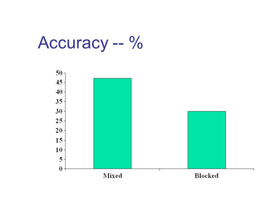 Accuracy -- %