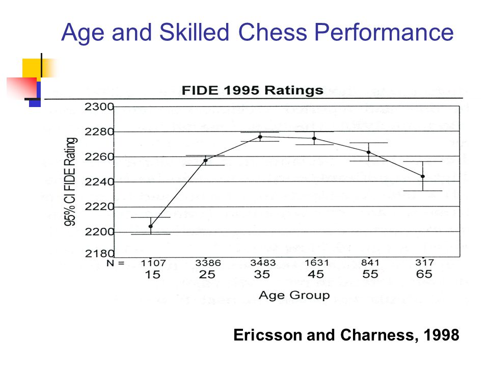Age and Skilled Chess Performance Ericsson and Charness, 1998
