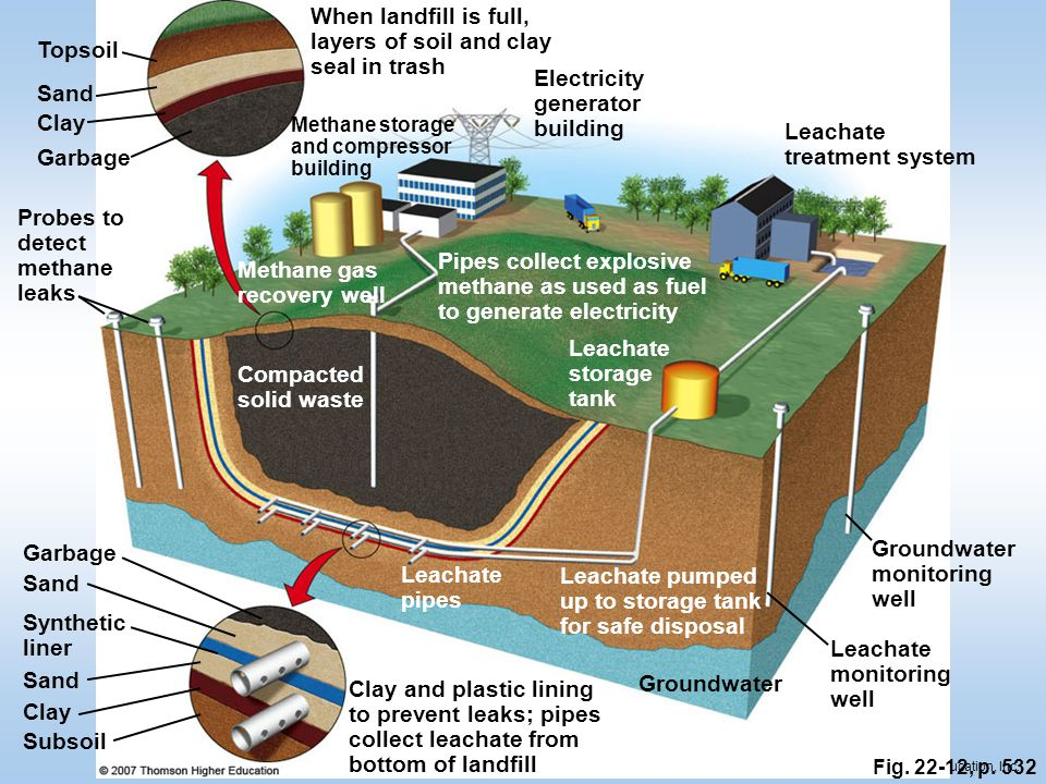© 2011 Pearson Education, Inc. Fig. 22-12, p. 532 Sand When landfill is full, layers of soil and clay seal in trash Methane storage and compressor bui