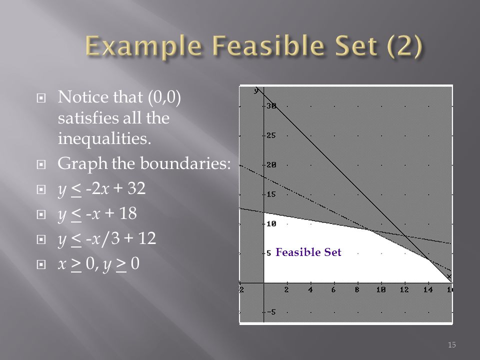 Notice that (0,0) satisfies all the inequalities.