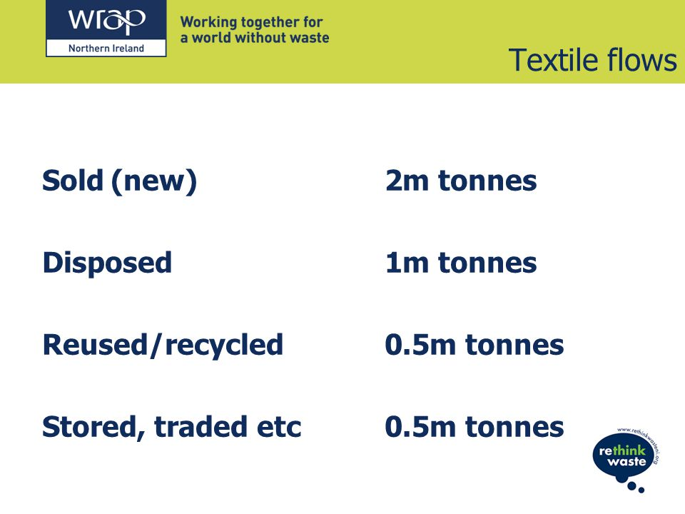 Textile flows Sold(new)2m tonnes Disposed 1m tonnes Reused/recycled0.5m tonnes Stored, traded etc0.5m tonnes