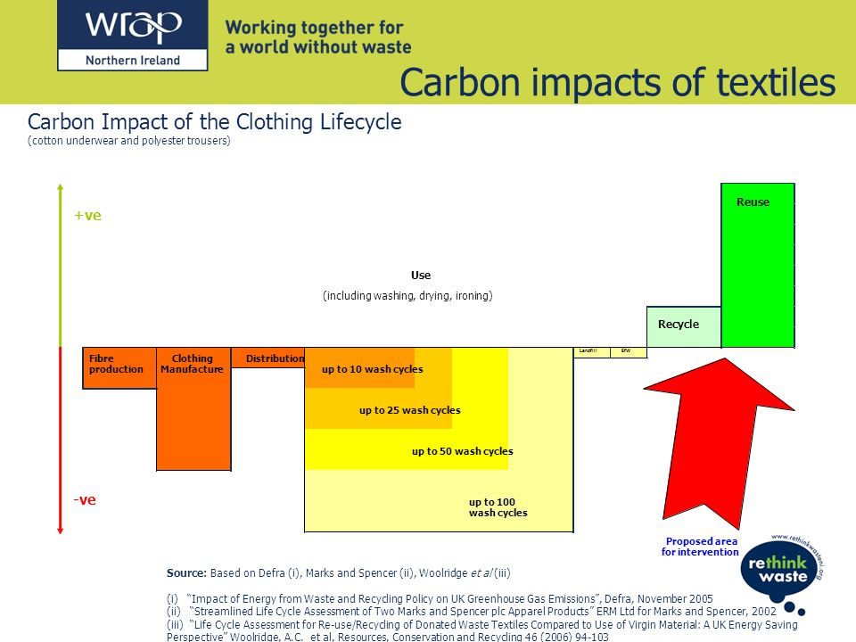 Carbon impacts of textiles LandfillEfW up to 100 wash cycles Distribution Recycle Use Fibre production Clothing Manufacture up to 10 wash cycles up to 25 wash cycles up to 50 wash cycles Reuse (including washing, drying, ironing) +ve -ve Proposed area for intervention Source: Based on Defra (i), Marks and Spencer (ii), Woolridge et al (iii) (i) Impact of Energy from Waste and Recycling Policy on UK Greenhouse Gas Emissions, Defra, November 2005 (ii) Streamlined Life Cycle Assessment of Two Marks and Spencer plc Apparel Products ERM Ltd for Marks and Spencer, 2002 (iii) Life Cycle Assessment for Re-use/Recycling of Donated Waste Textiles Compared to Use of Virgin Material: A UK Energy Saving Perspective Woolridge, A.C.