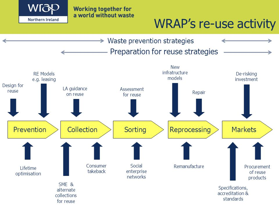 Preparation for reuse strategies CollectionSortingReprocessingPreventionMarkets WRAPs re-use activity Design for reuse Lifetime optimisation RE Models e.g.