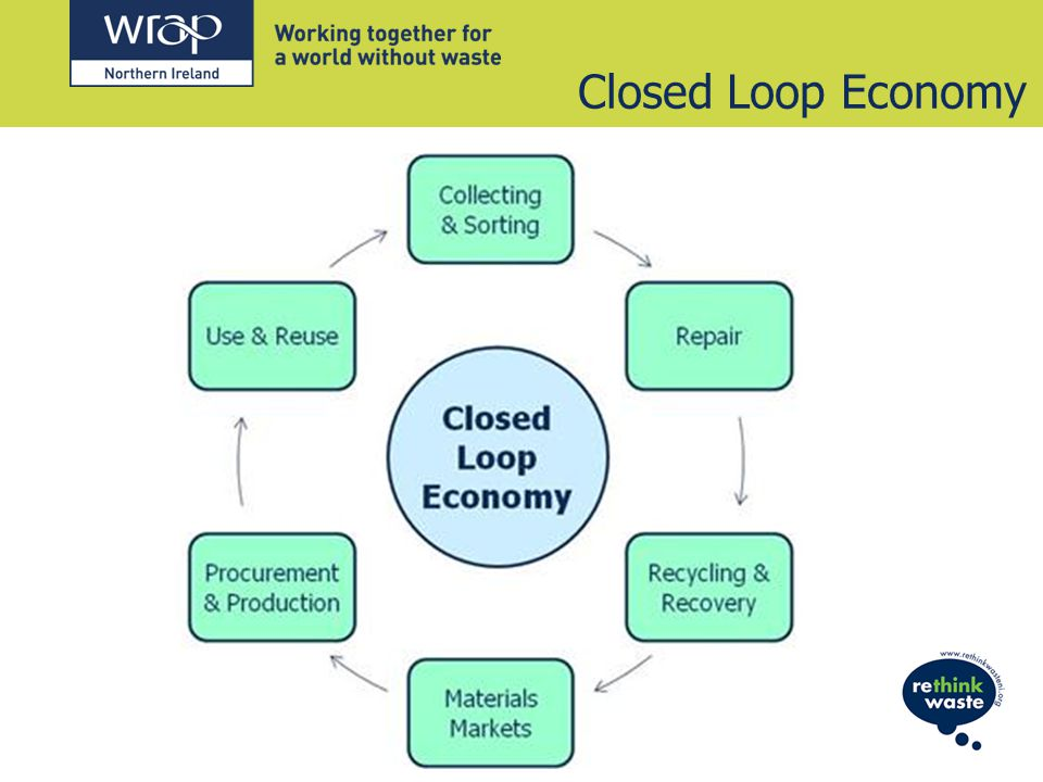 Closed Loop Economy