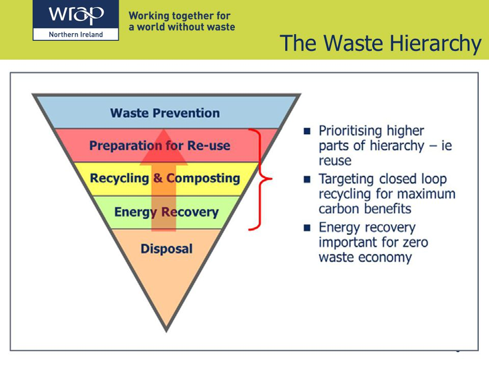 The Waste Hierarchy