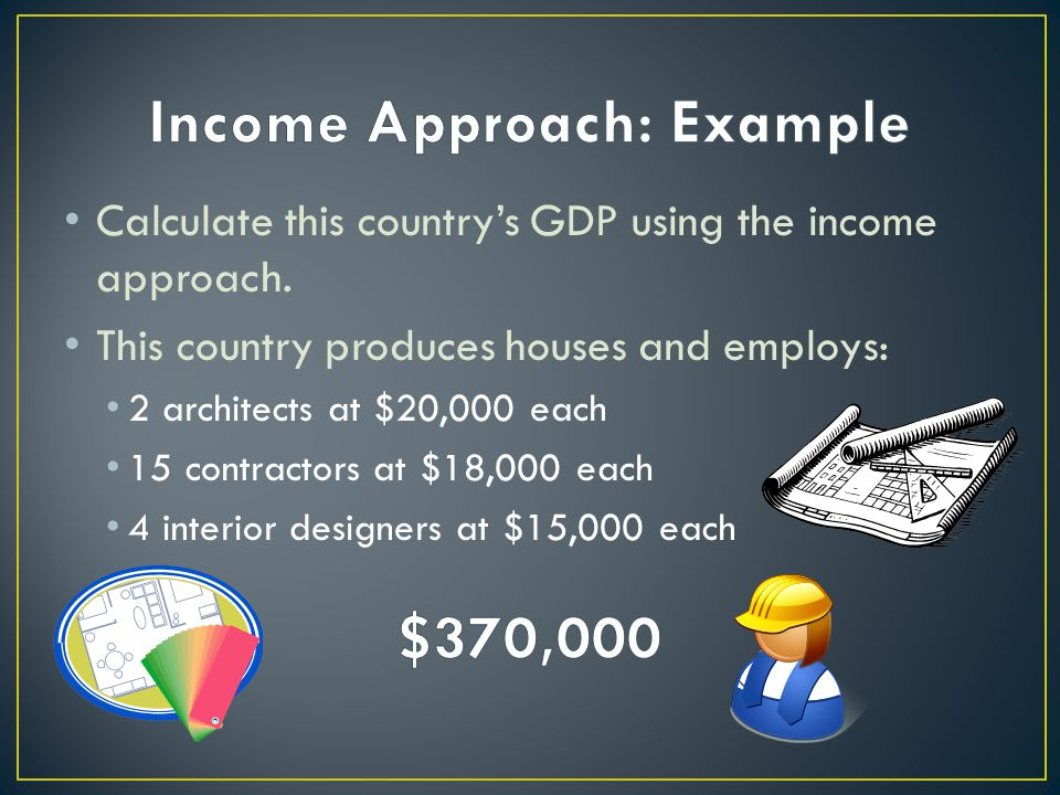 Calculate this countrys GDP using the income approach.