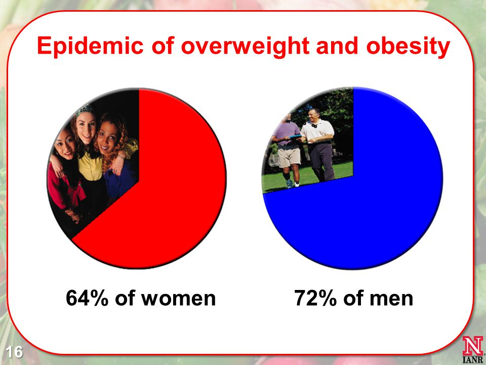 Epidemic of overweight and obesity 64% of women72% of men 16