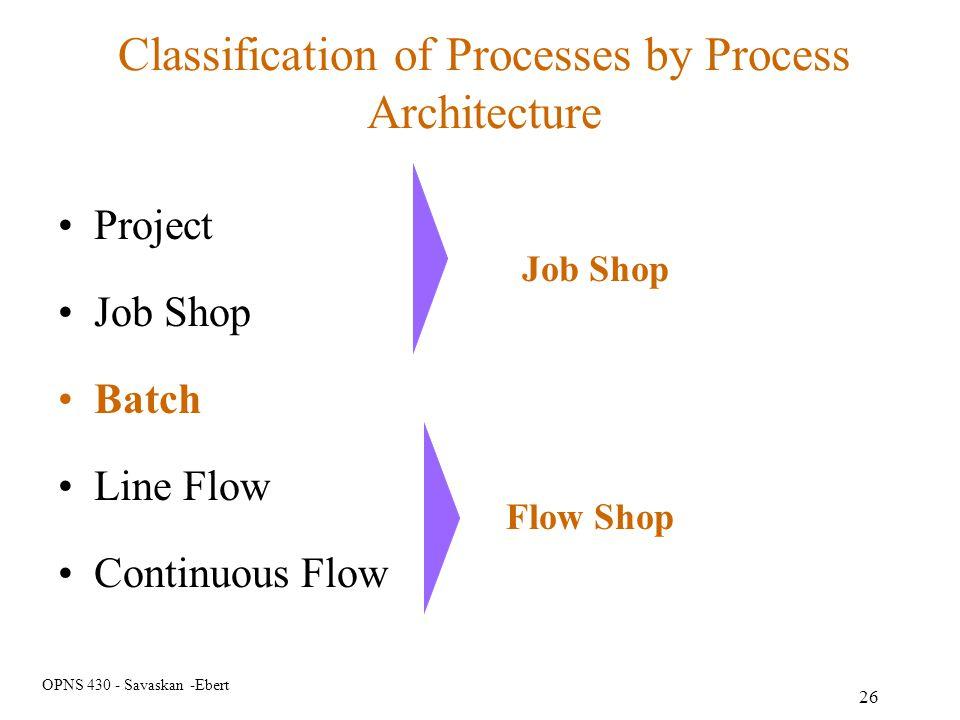 OPNS 430 - Savaskan -Ebert 26 Classification of Processes by Process Architecture Project Job Shop Batch Line Flow Continuous Flow Job Shop Flow Shop