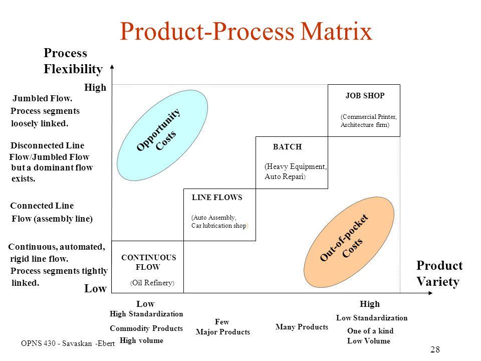 OPNS 430 - Savaskan -Ebert 28 Product-Process Matrix Process Flexibility Jumbled Flow. Process segments loosely linked. Disconnected Line Flow/Jumbled