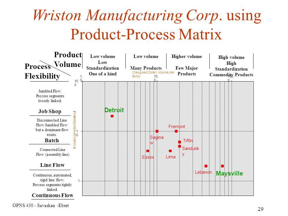 OPNS 430 - Savaskan -Ebert 29 Wriston Manufacturing Corp. using Product-Process Matrix Product Volume Process Flexibility Jumbled Flow. Process segmen