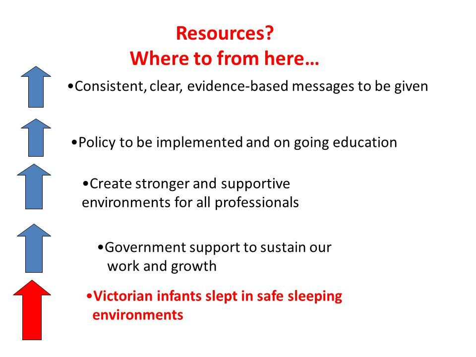 Consistent, clear, evidence-based messages to be given Policy to be implemented and on going education Create stronger and supportive environments for all professionals Victorian infants slept in safe sleeping environments Government support to sustain our work and growth Resources.
