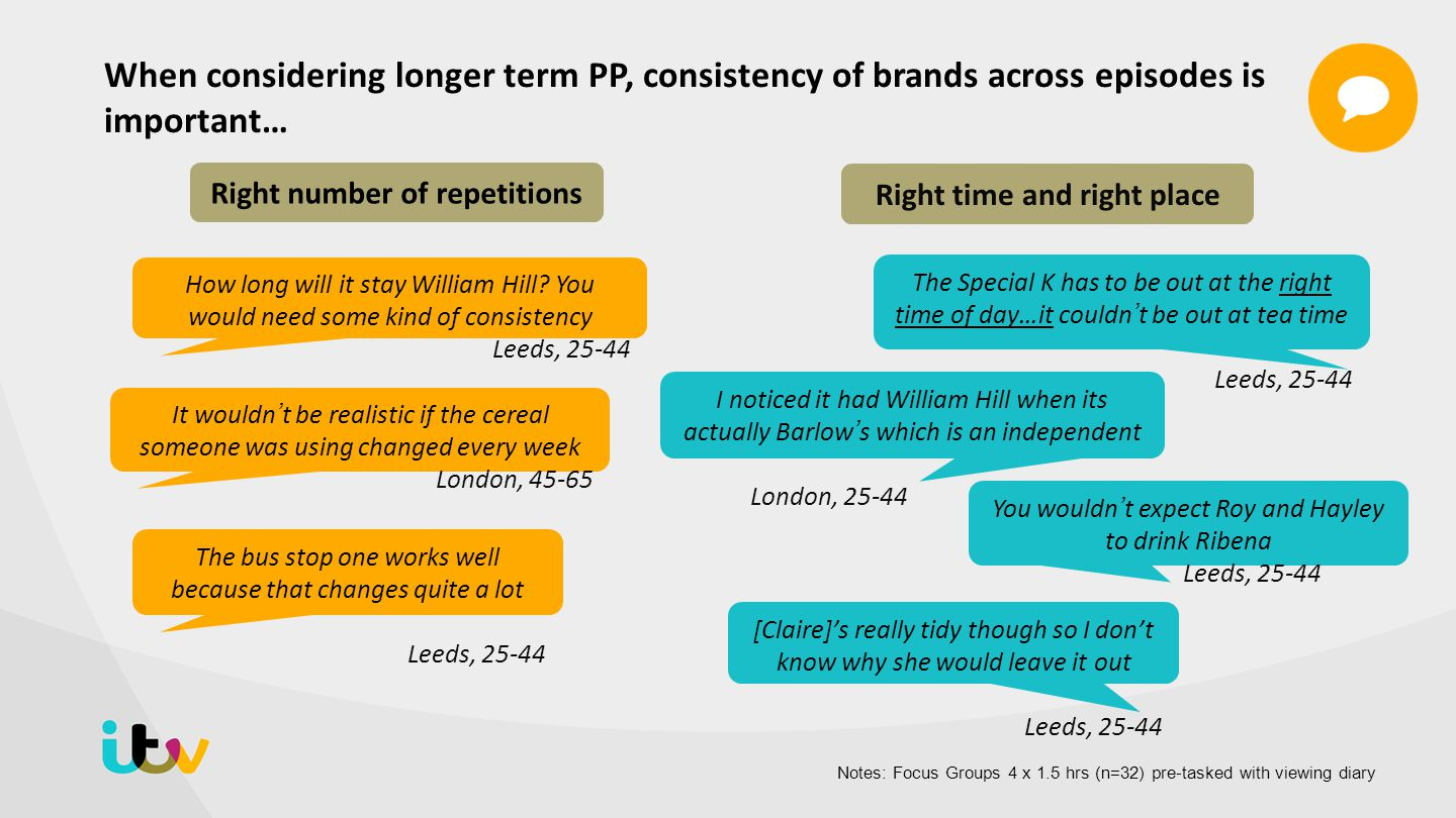 Viewers exposed to PP showed significant increases in general spontaneous brand awareness…..