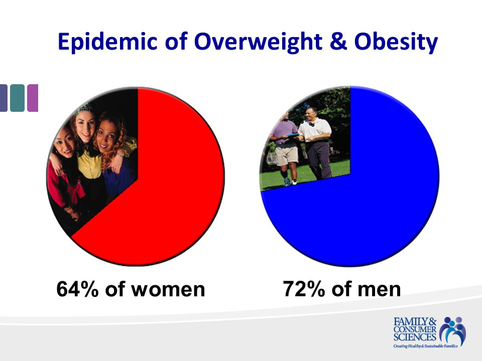 Epidemic of Overweight & Obesity 64% of women 72% of men