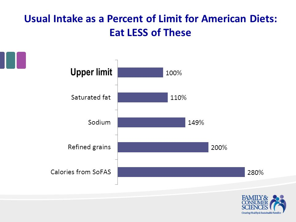 Usual Intake as a Percent of Limit for American Diets: Eat LESS of These