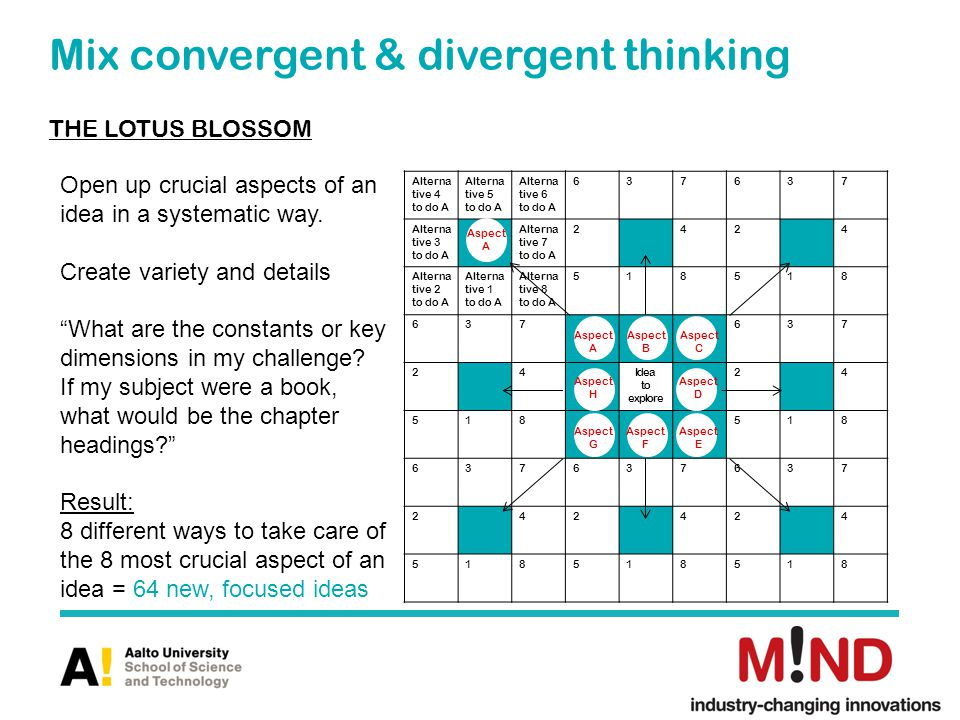 Mix convergent & divergent thinking THE LOTUS BLOSSOM Alterna tive 4 to do A Alterna tive 5 to do A Alterna tive 6 to do A 637637 Alterna tive 3 to do A Alterna tive 7 to do A 2424 Alterna tive 2 to do A Alterna tive 1 to do A Alterna tive 8 to do A 518518 637637 24Idea to explore 24 518518 637637637 242424 518518518 Aspect A Aspect G Aspect B Aspect H Aspect F Aspect D Aspect C Aspect E Aspect A Open up crucial aspects of an idea in a systematic way.