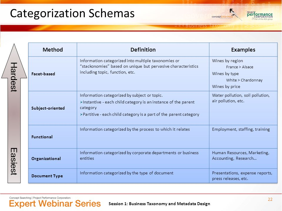 Hardest Easiest Categorization Schemas 22 Session 1: Business Taxonomy and Metadata Design