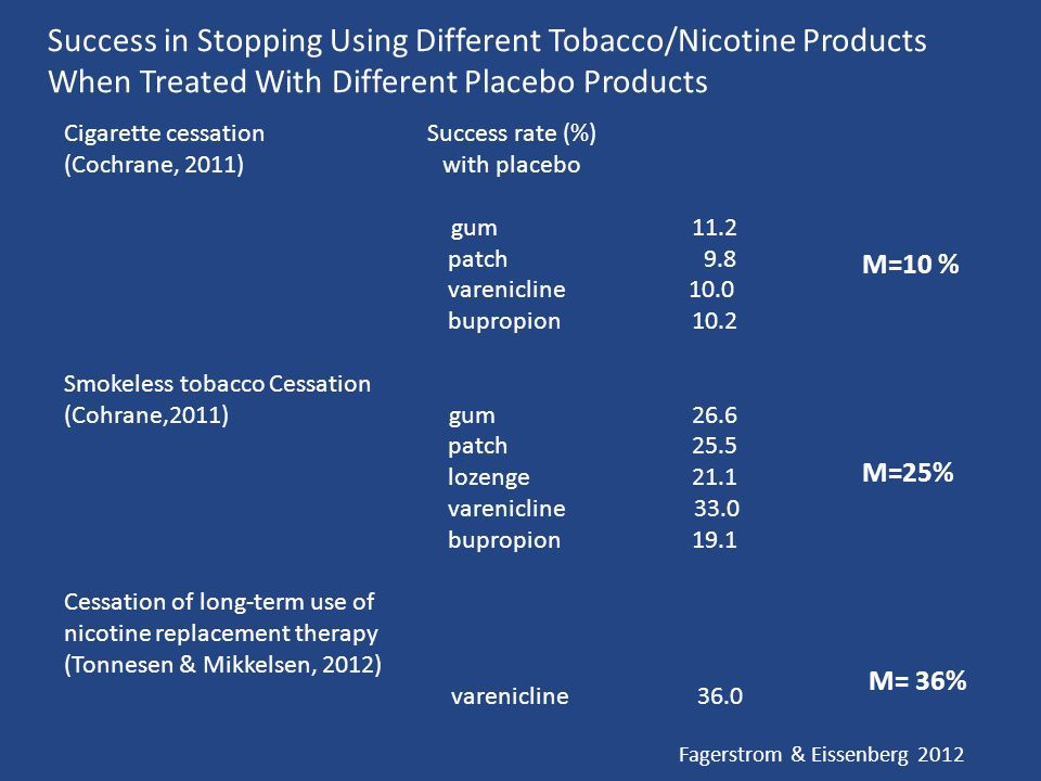 Cigarette cessation Success rate (%) (Cochrane, 2011) with placebo gum 11.2 patch 9.8 varenicline 10.0 bupropion 10.2 Smokeless tobacco Cessation (Cohrane,2011) gum 26.6 patch 25.5 lozenge 21.1 varenicline 33.0 bupropion 19.1 Cessation of long-term use of nicotine replacement therapy (Tonnesen & Mikkelsen, 2012) varenicline 36.0 Success in Stopping Using Different Tobacco/Nicotine Products When Treated With Different Placebo Products M=10 % M=25% M= 36% Fagerstrom & Eissenberg 2012