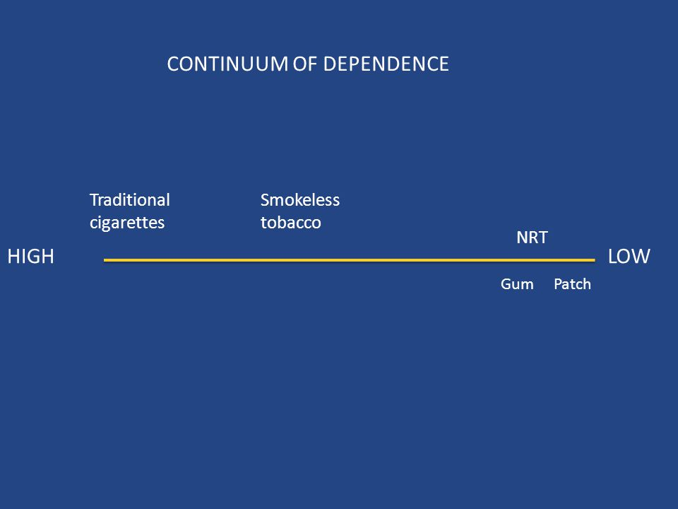 CONTINUUM OF DEPENDENCE HIGHLOW NRT PatchGum Traditional cigarettes Smokeless tobacco