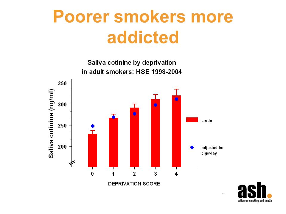 Poorer smokers more addicted