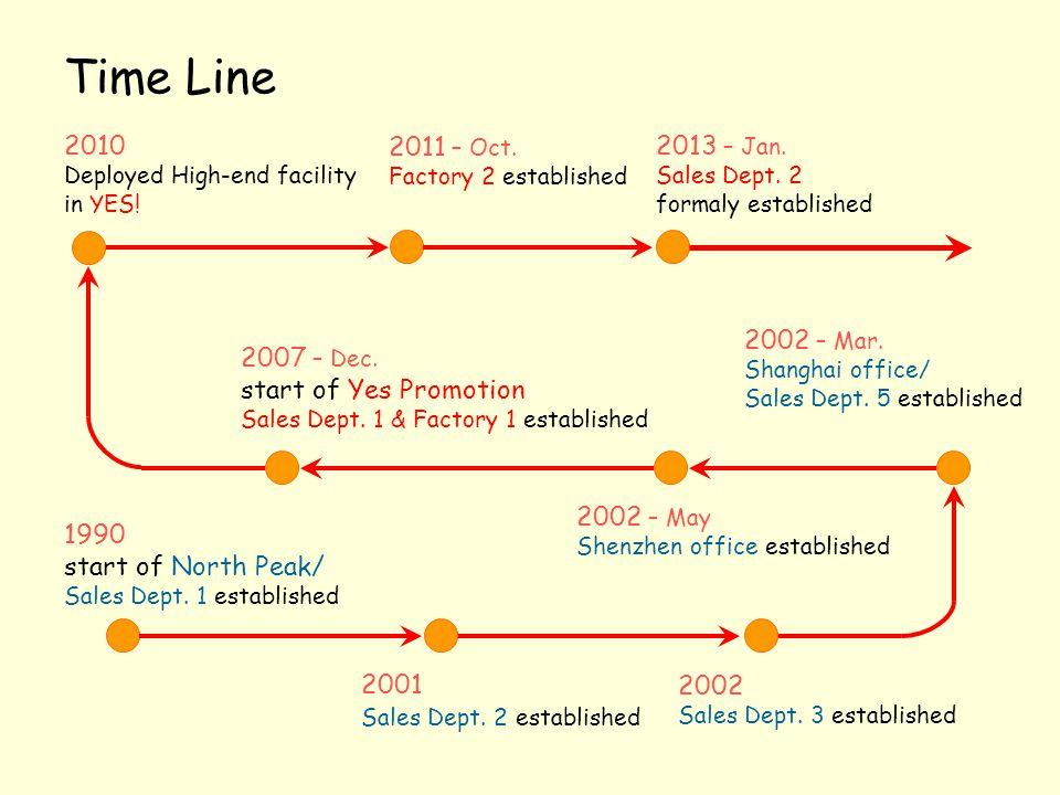 Time Line 1990 start of North Peak/ Sales Dept. 1 established 2001 Sales Dept. 2 established 2002 Sales Dept. 3 established 2002 – Mar. Shanghai offic