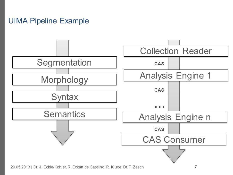 UIMA Example Pipeline for Text Processing Collection Reader Segmenter POS Tagger CAS Consumer Segmentation Morphology Syntax Semantics CAS Named Entity Rec.