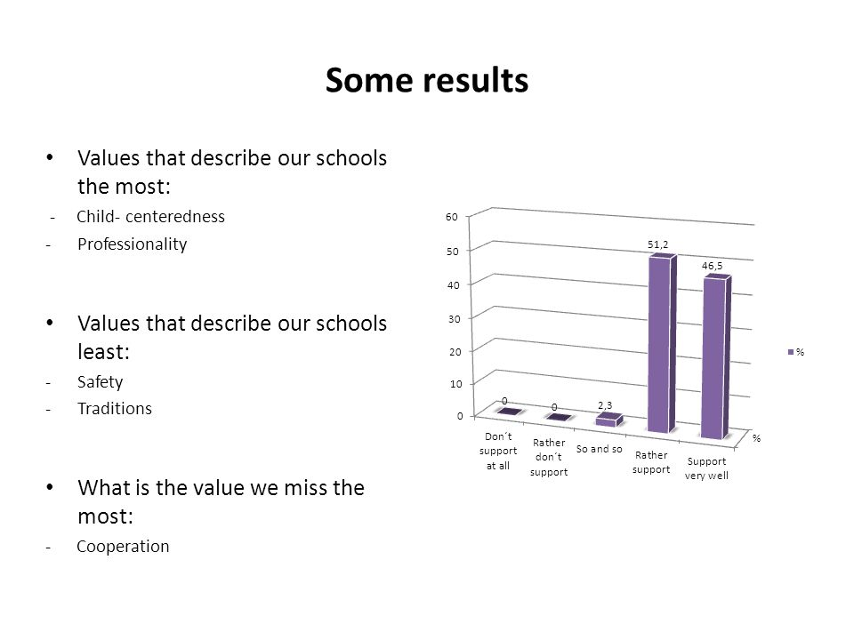 Some results Values that describe our schools the most: - Child- centeredness -Professionality Values that describe our schools least: -Safety -Traditions What is the value we miss the most: - Cooperation