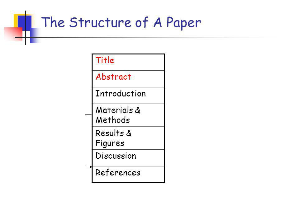 Tips for writing the abstract Timing to write the abstract Length Sentence structure & word choice Other issues