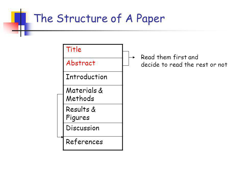 The Structure of A Paper Title Abstract Introduction Materials & Methods Results & Figures Discussion References Read them first and decide to read the rest or not
