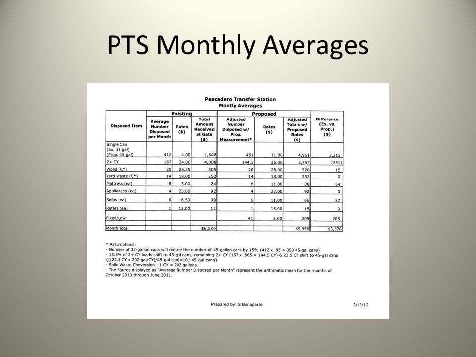 PTS Monthly Averages
