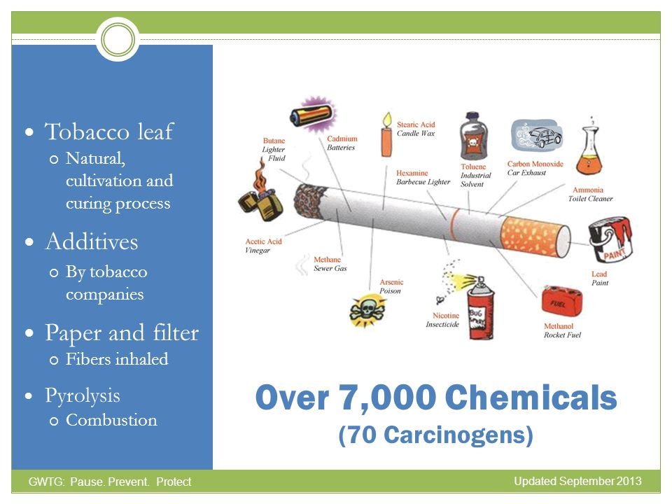 Over 7,000 Chemicals (70 Carcinogens) Tobacco leaf Natural, cultivation and curing process Additives By tobacco companies Paper and filter Fibers inha