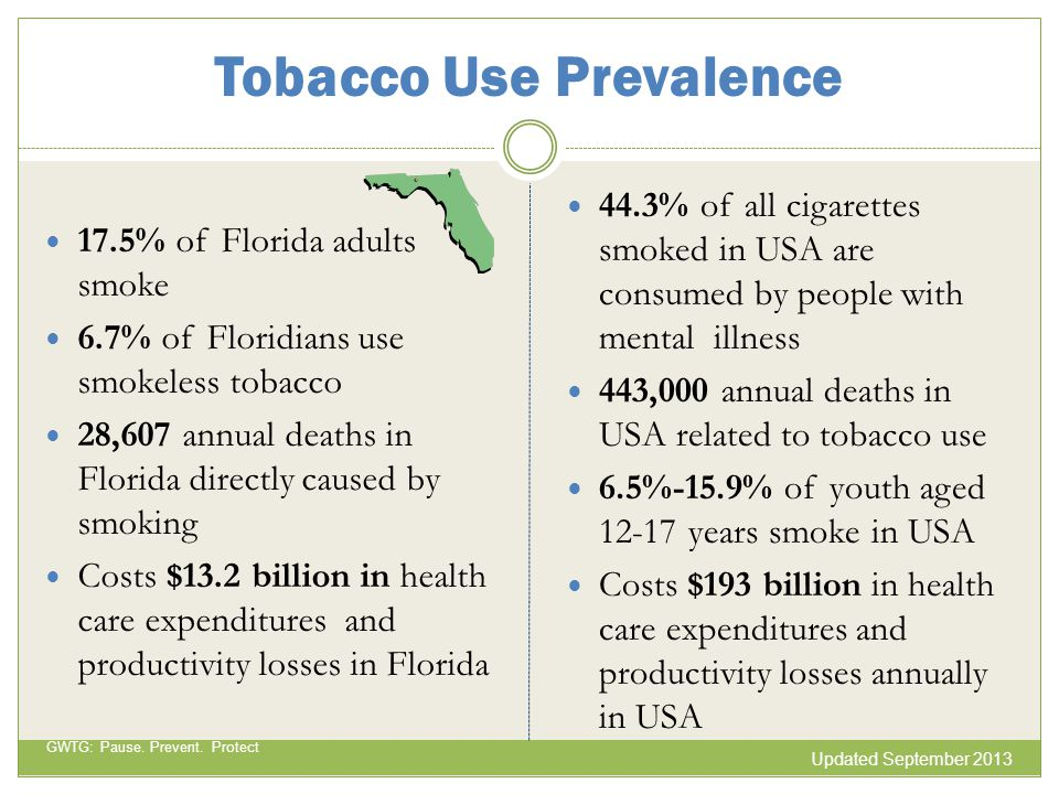 Tobacco Use Prevalence 17.5% of Florida adults smoke 6.7% of Floridians use smokeless tobacco 28,607 annual deaths in Florida directly caused by smoki