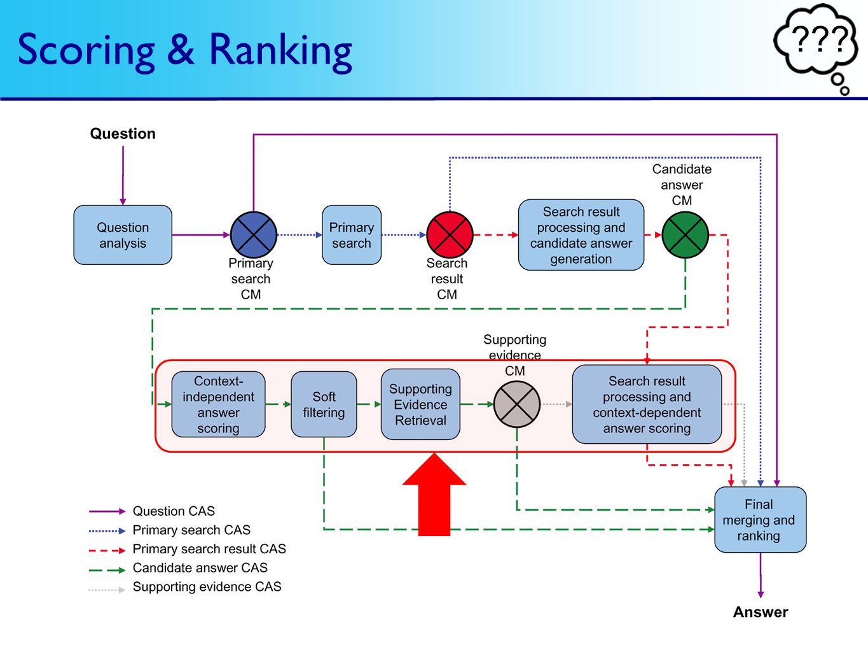 Scoring & Ranking