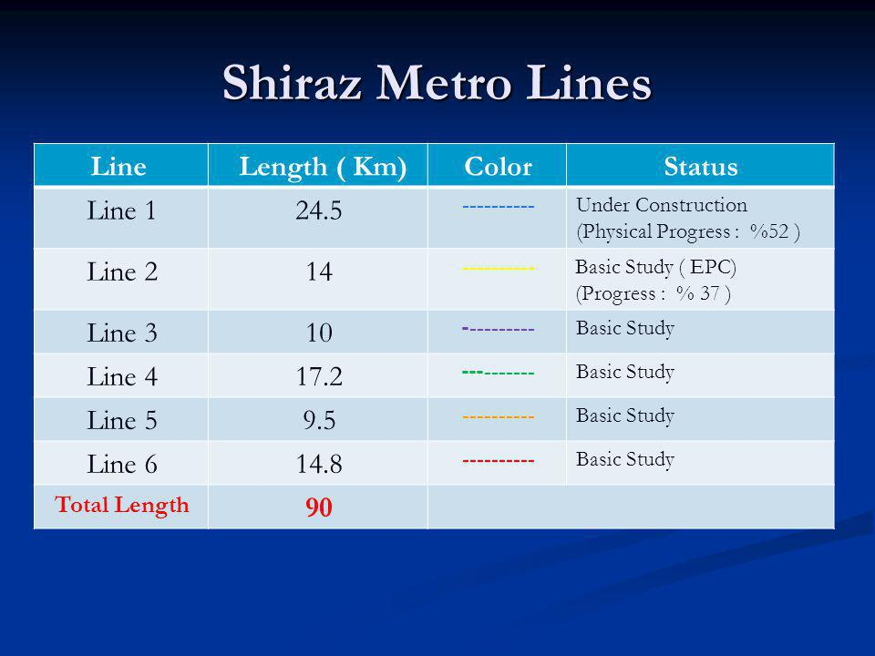 Status of Shiraz Metro Project