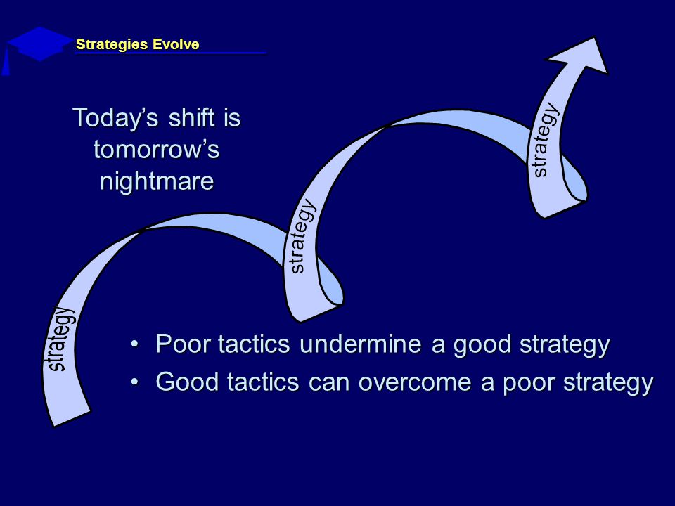 Strategies Evolve Todays shift is tomorrows nightmare Poor tactics undermine a good strategyPoor tactics undermine a good strategy Good tactics can overcome a poor strategyGood tactics can overcome a poor strategy